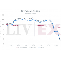 Amid global Covid-19 uncertainty, fine wine offers stability